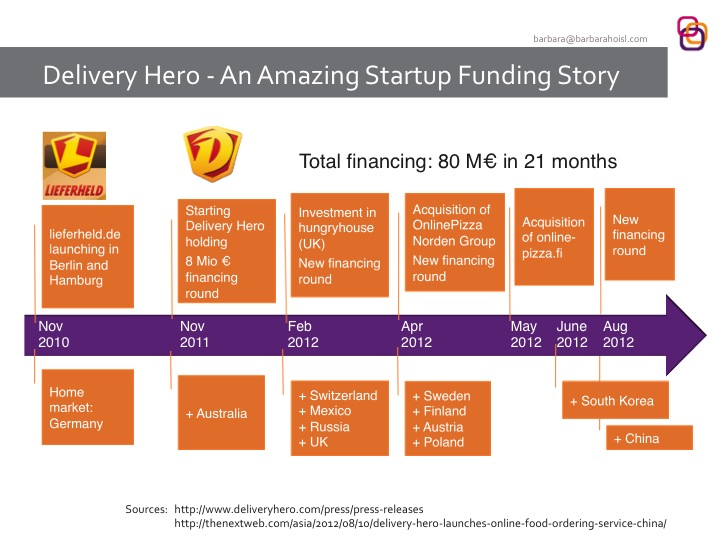 Timeline of Financing Rounds and International Expansion of Delivery Hero - Oct 2012