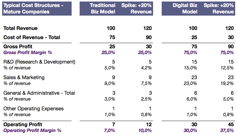 How Digital Business Models are Truly Special – Implications of Low ...